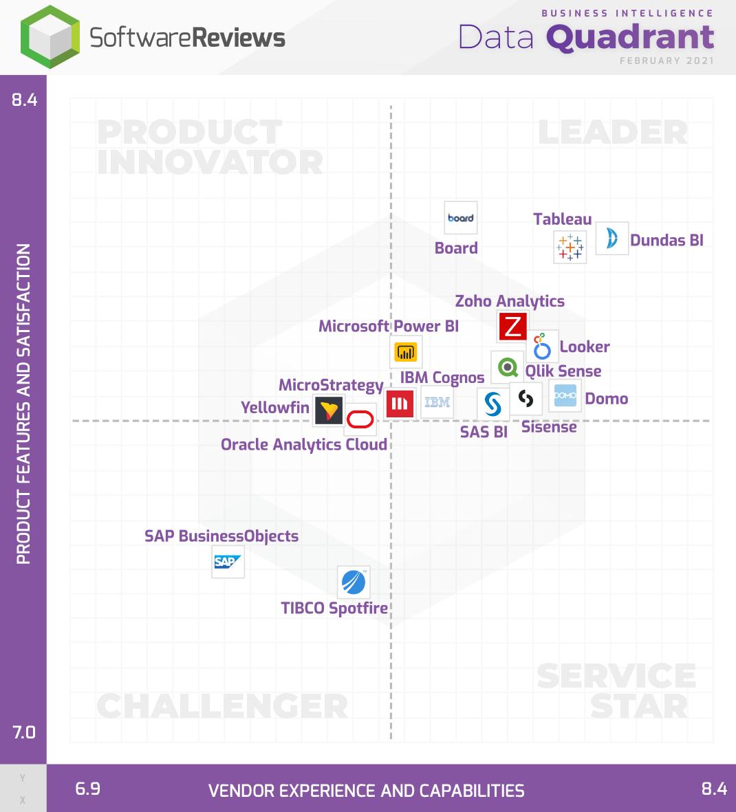 Business Intelligence & Analytics Data Quadrant