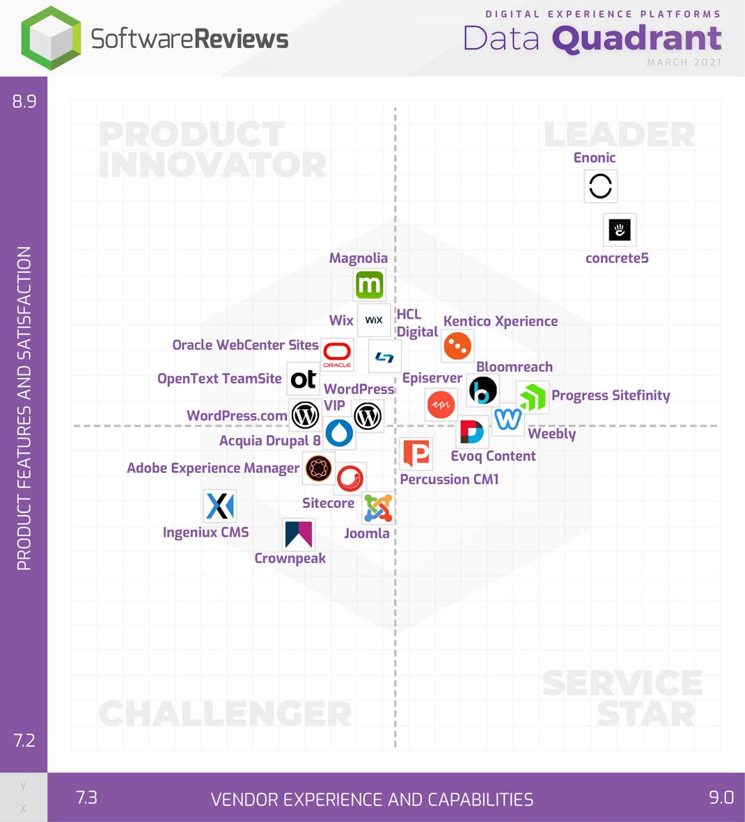 Digital Experience Platforms Data Quadrant