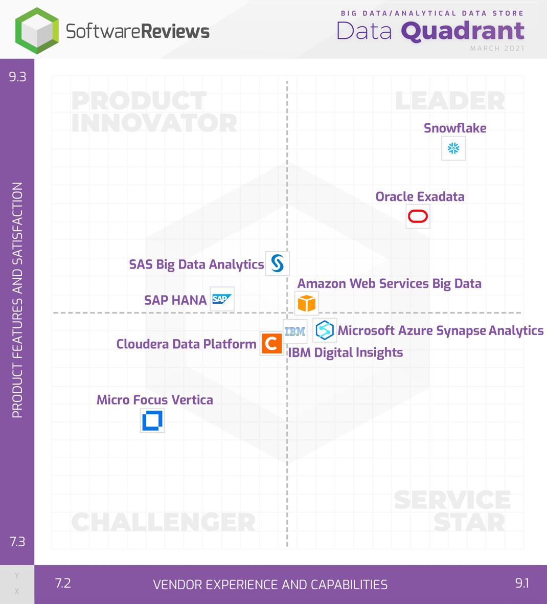 Big Data/Analytical Data Store Data Quadrant