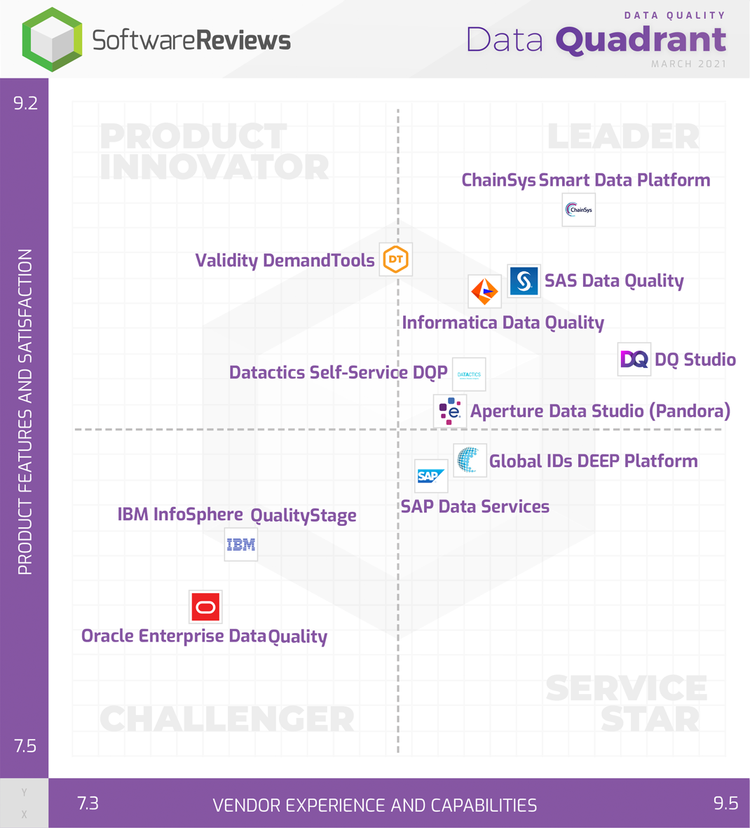 Data Quality Data Quadrant