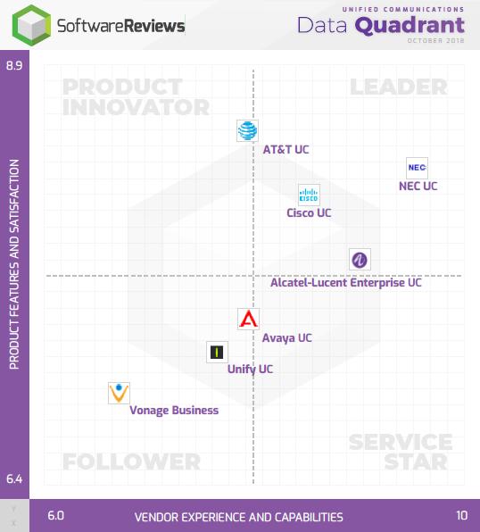 Unified Communications Data Quadrant