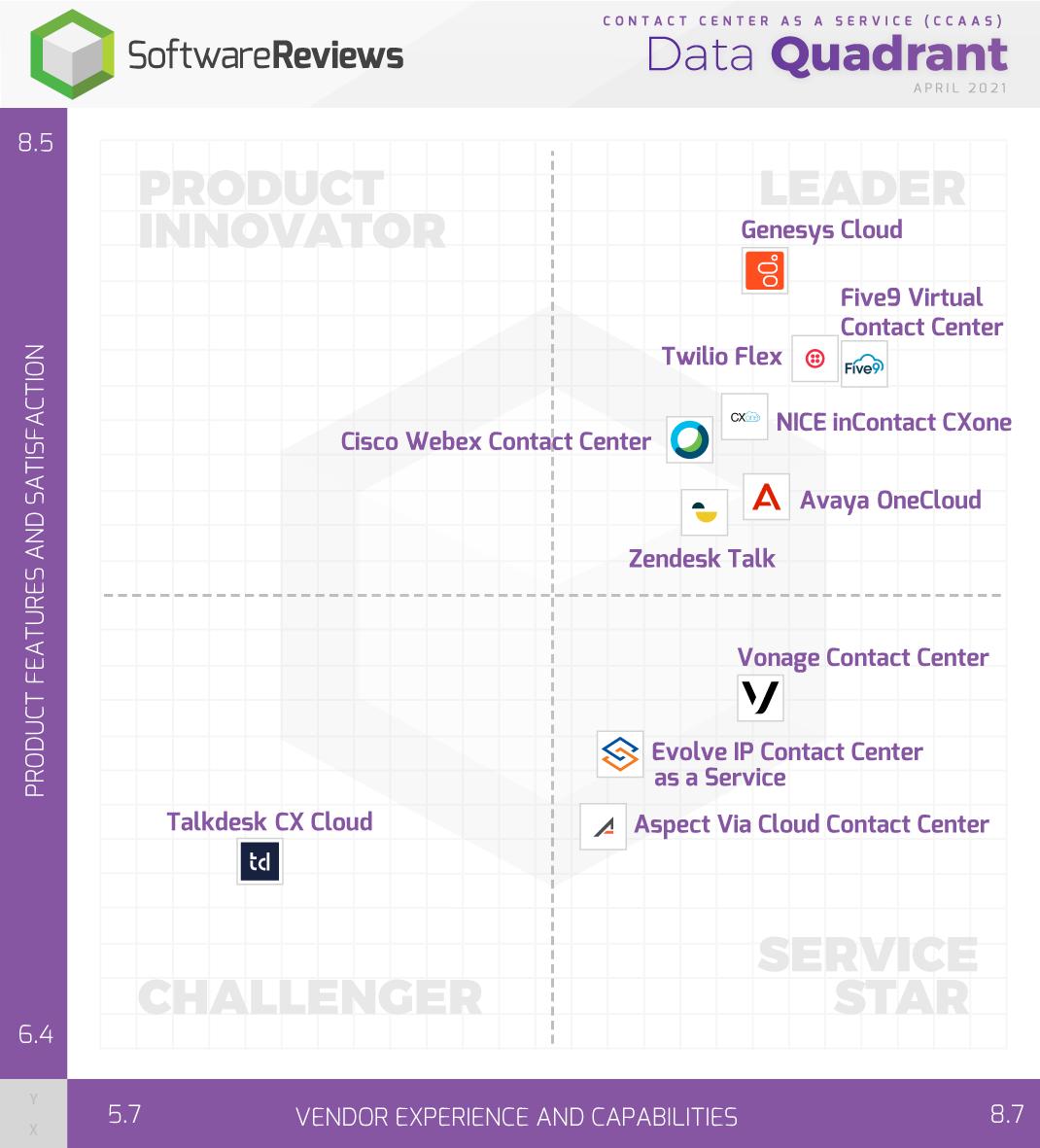 Contact Center as a Service (CCaaS) Data Quadrant