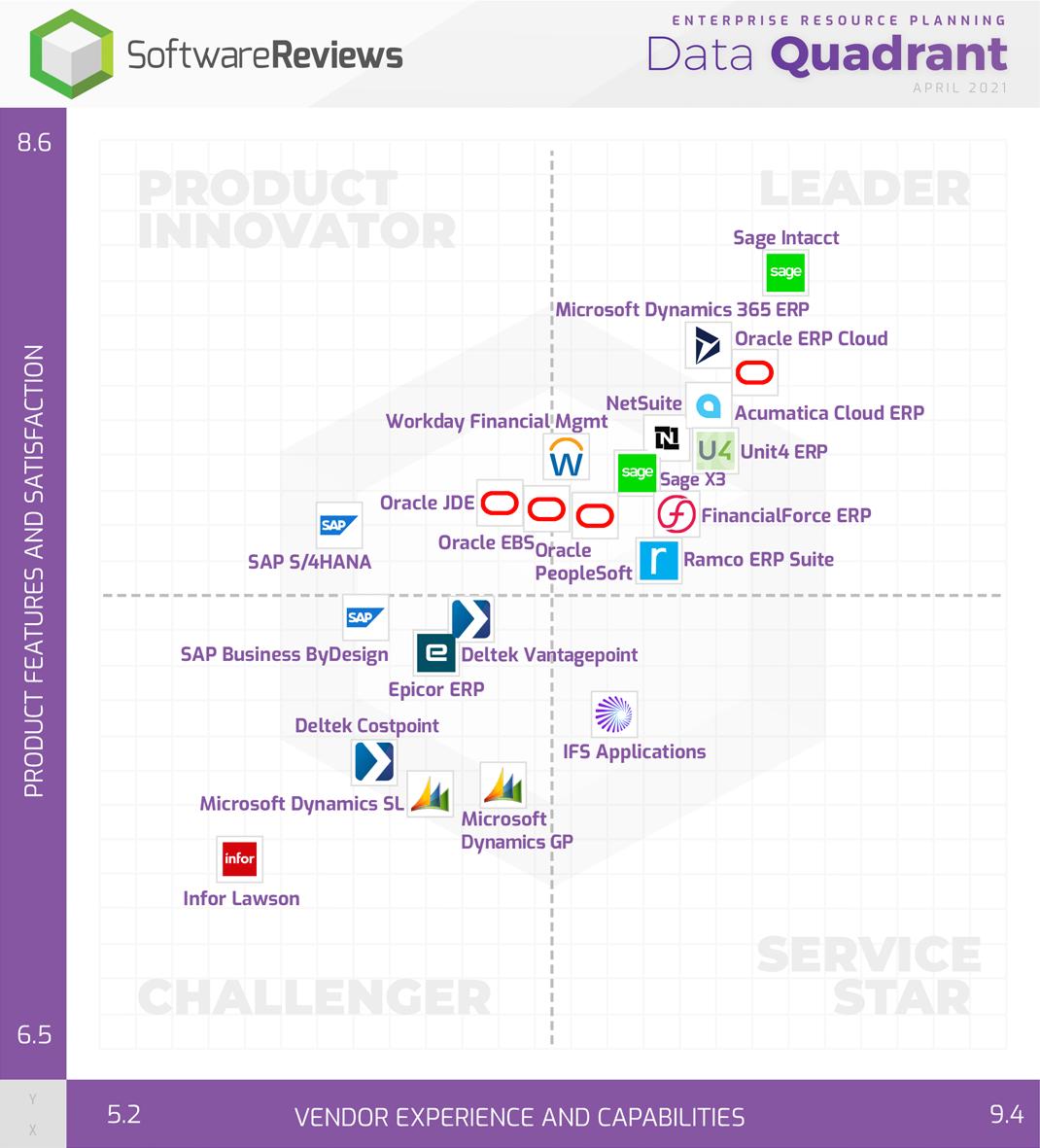 Enterprise Resource Planning Data Quadrant