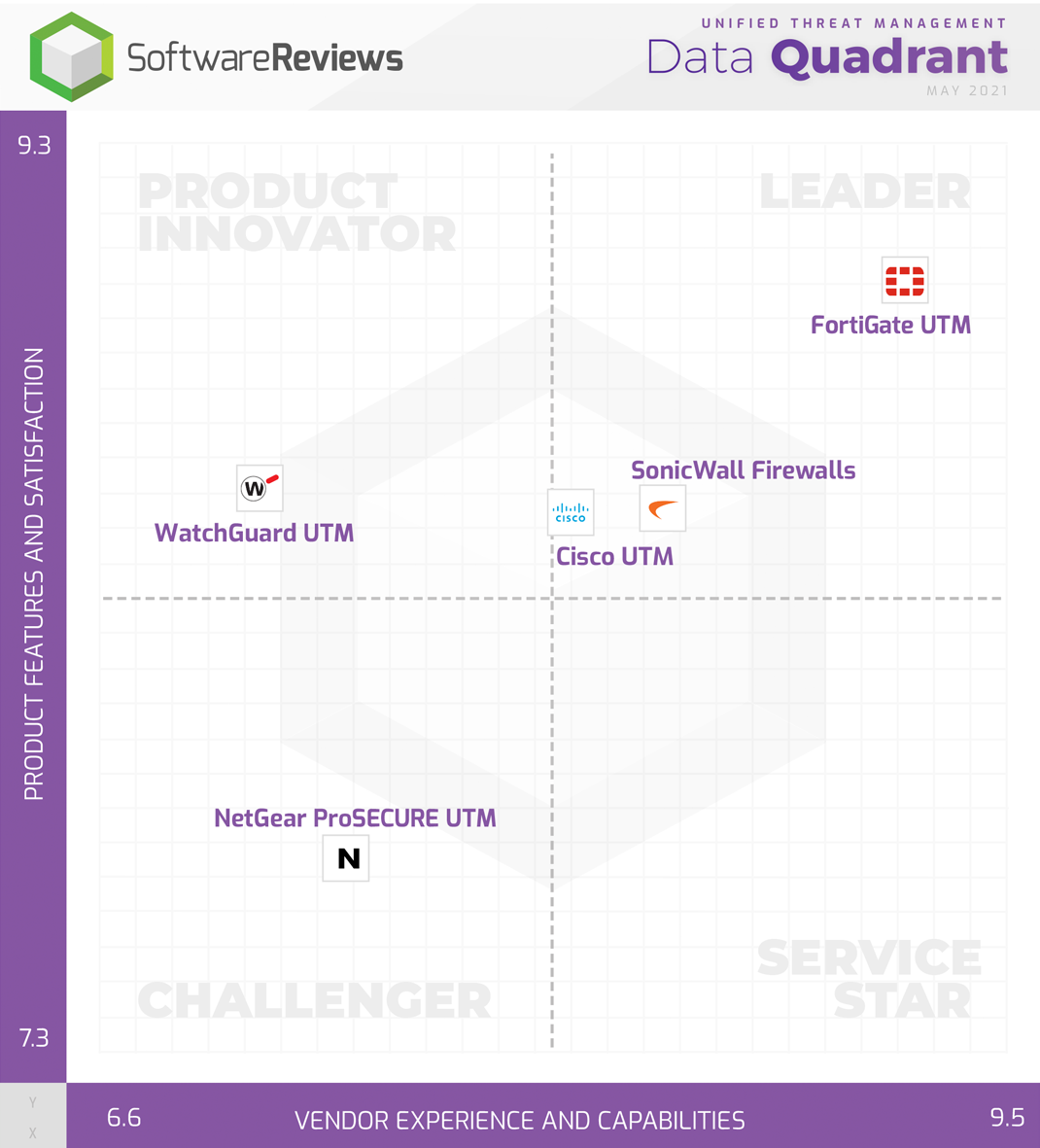 Unified Threat Management Data Quadrant