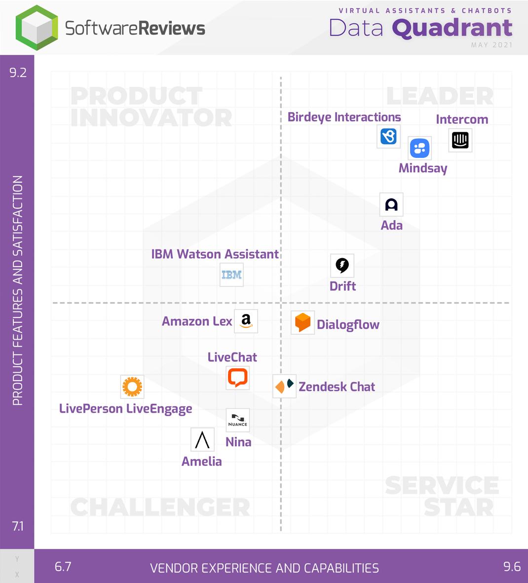 Virtual Assistants & Chatbots Data Quadrant