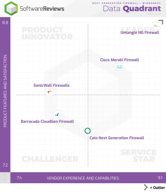 Next Generation Firewall - Midmarket Data Quadrant