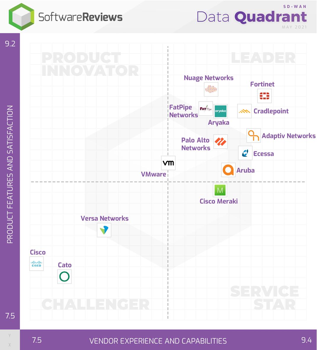SD-WAN Data Quadrant
