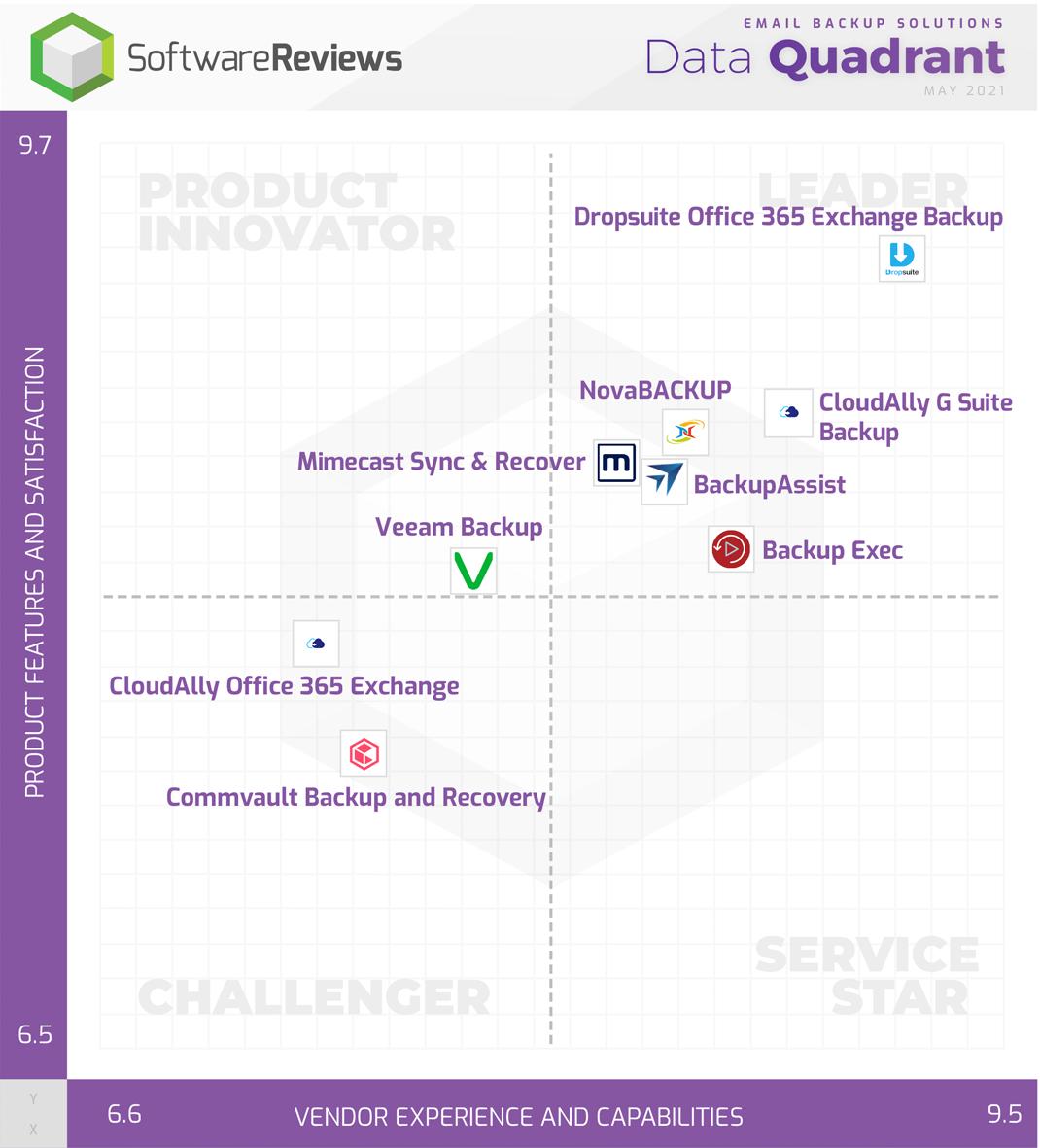 Email Backup Solutions Data Quadrant