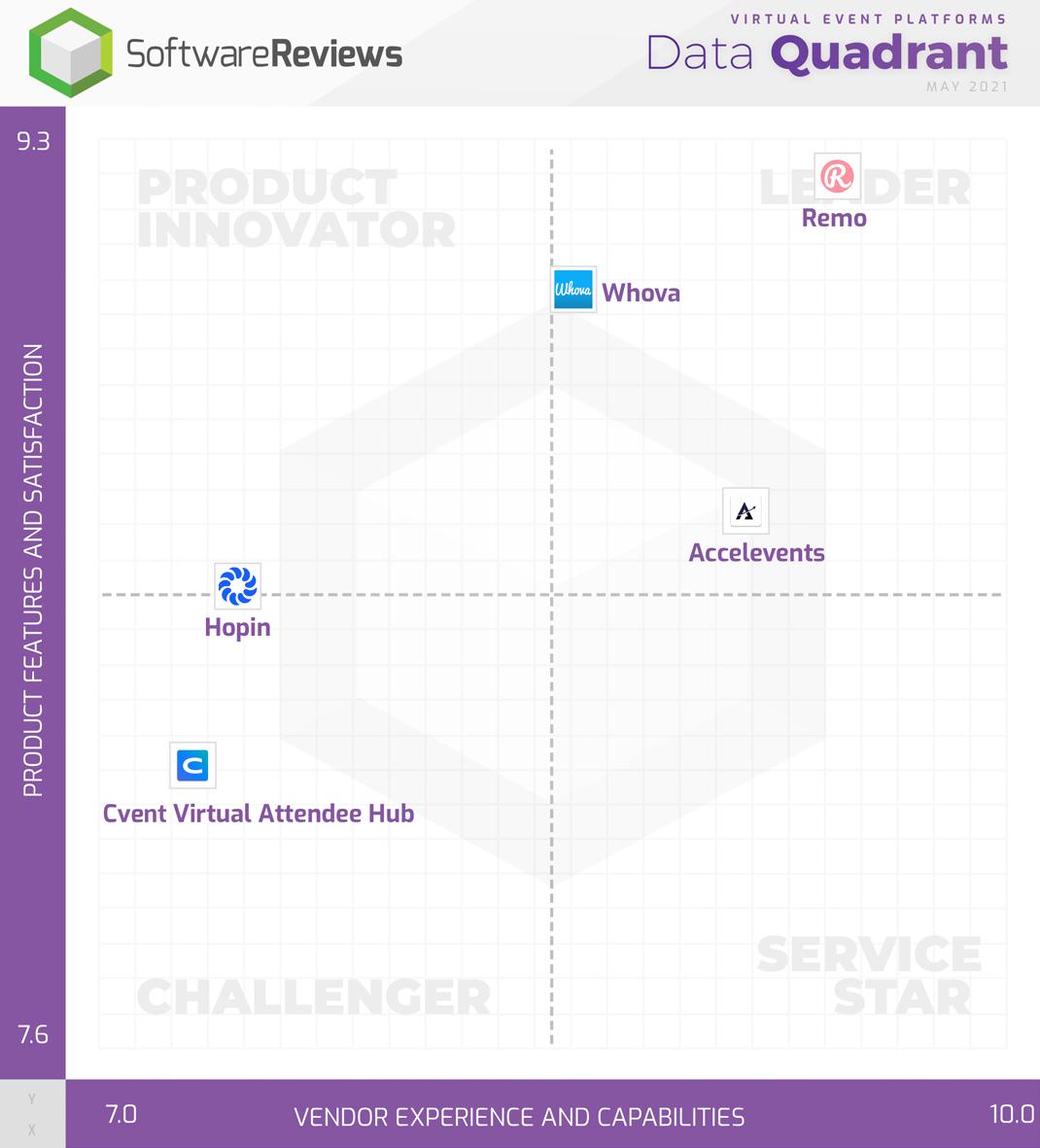 Virtual Event Platforms Data Quadrant