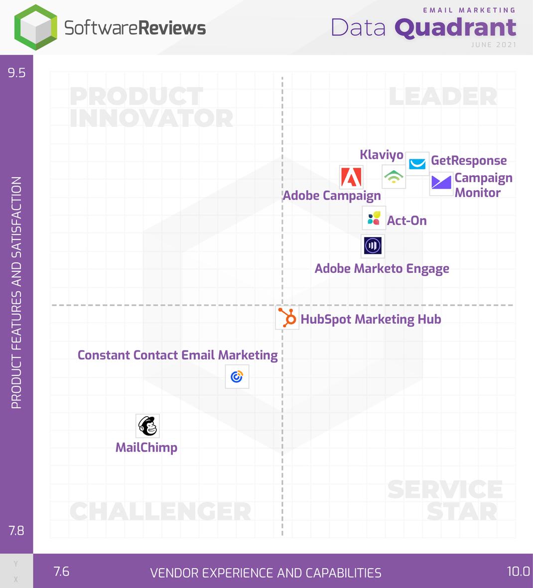 Email Marketing Data Quadrant