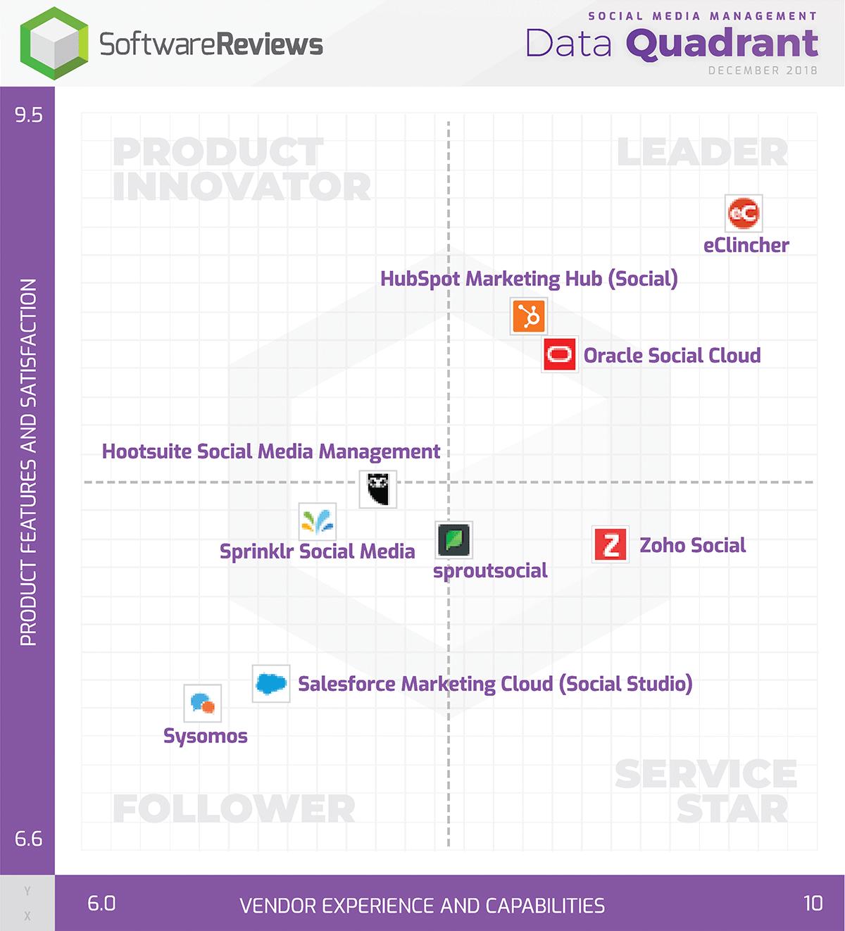 Social Media Management Data Quadrant