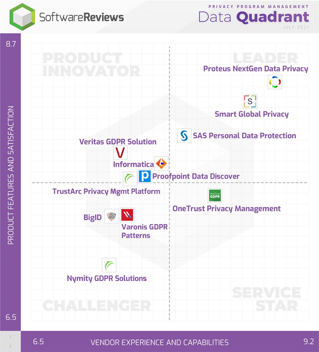 Privacy Program Management Data Quadrant