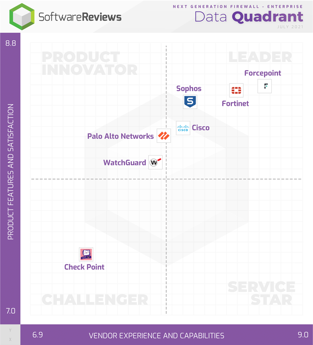 Next Generation Firewall - Enterprise Data Quadrant