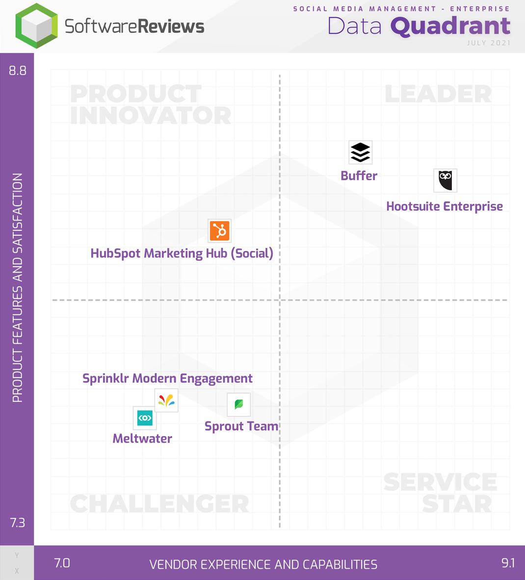 Social Media Management - Enterprise Data Quadrant