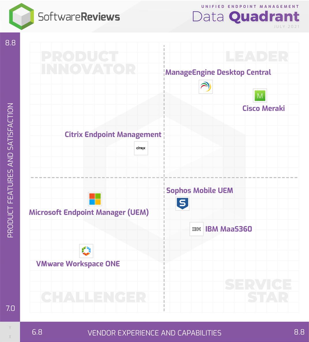 Unified Endpoint Management Data Quadrant
