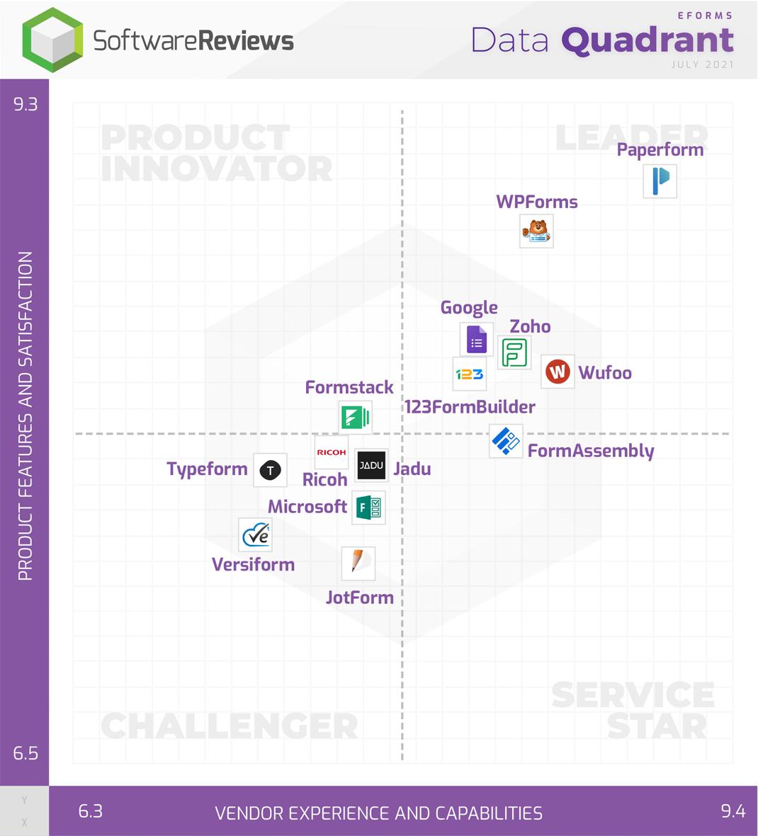 eForms Data Quadrant