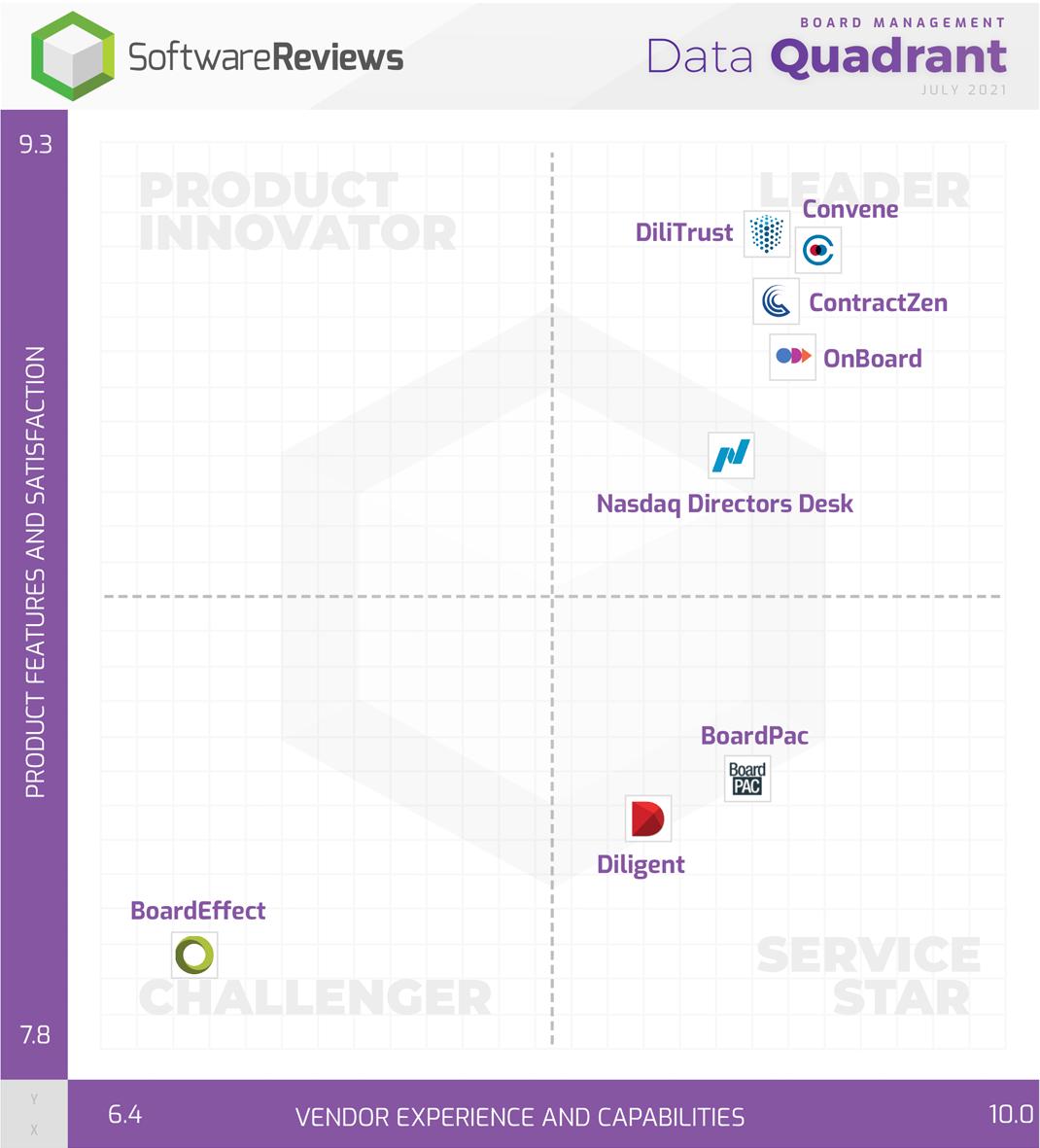 Board Management Data Quadrant