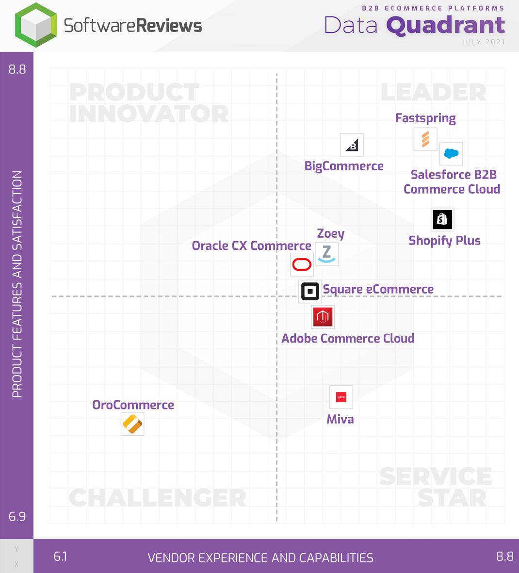 B2B eCommerce Platforms Data Quadrant