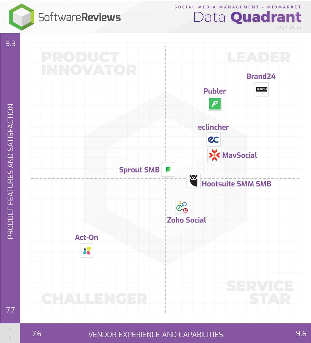 Social Media Management - Midmarket Data Quadrant