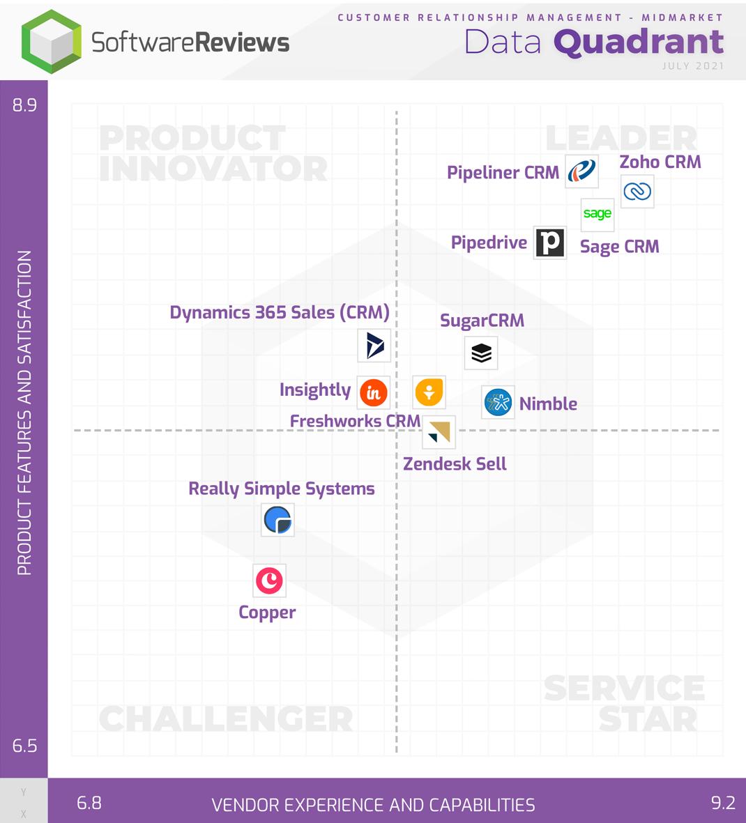 Customer Relationship Management - Midmarket Data Quadrant