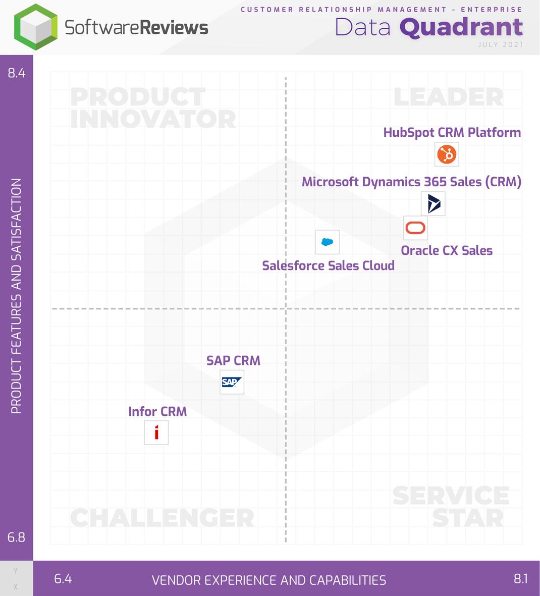 Customer Relationship Management - Enterprise Data Quadrant