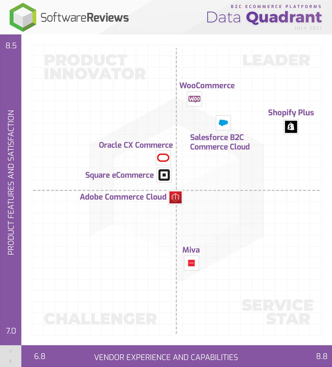 B2C eCommerce Data Quadrant