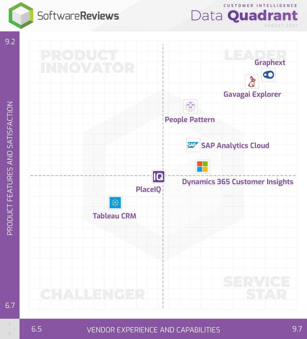 Customer Intelligence Data Quadrant