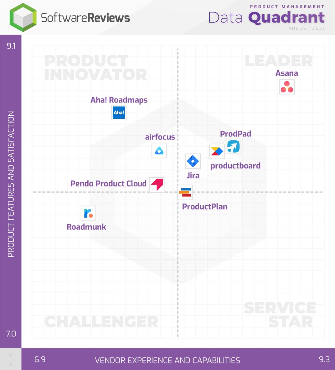 Product Management Data Quadrant