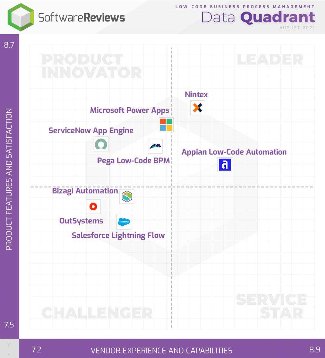 Low-Code Business Process Management Data Quadrant