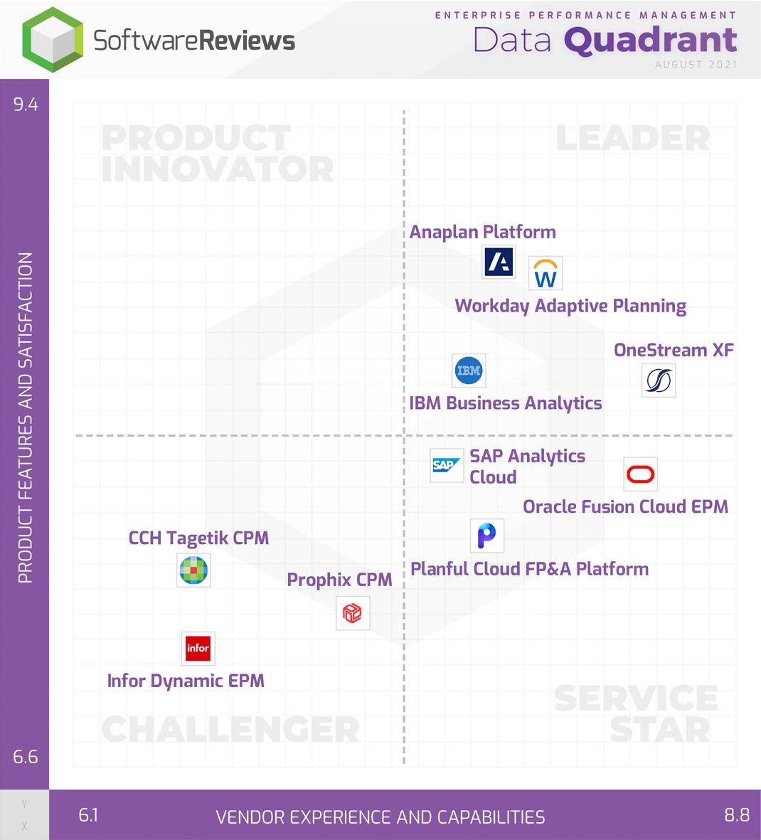 Enterprise Performance Management Data Quadrant