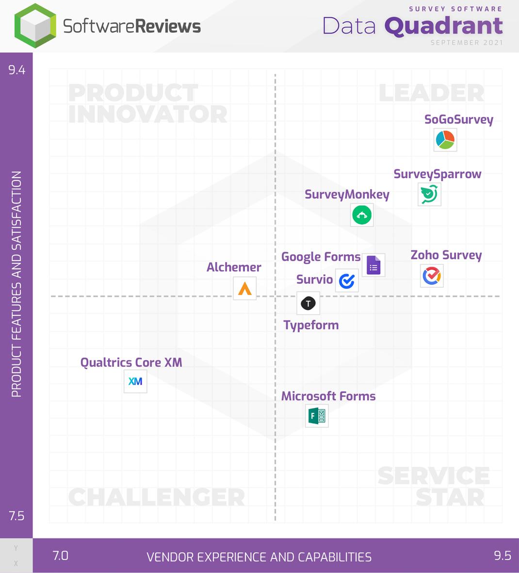 Survey Software Data Quadrant