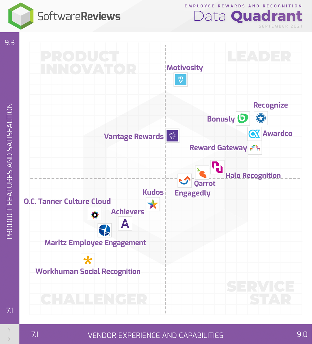 Employee Rewards and Recognition Data Quadrant