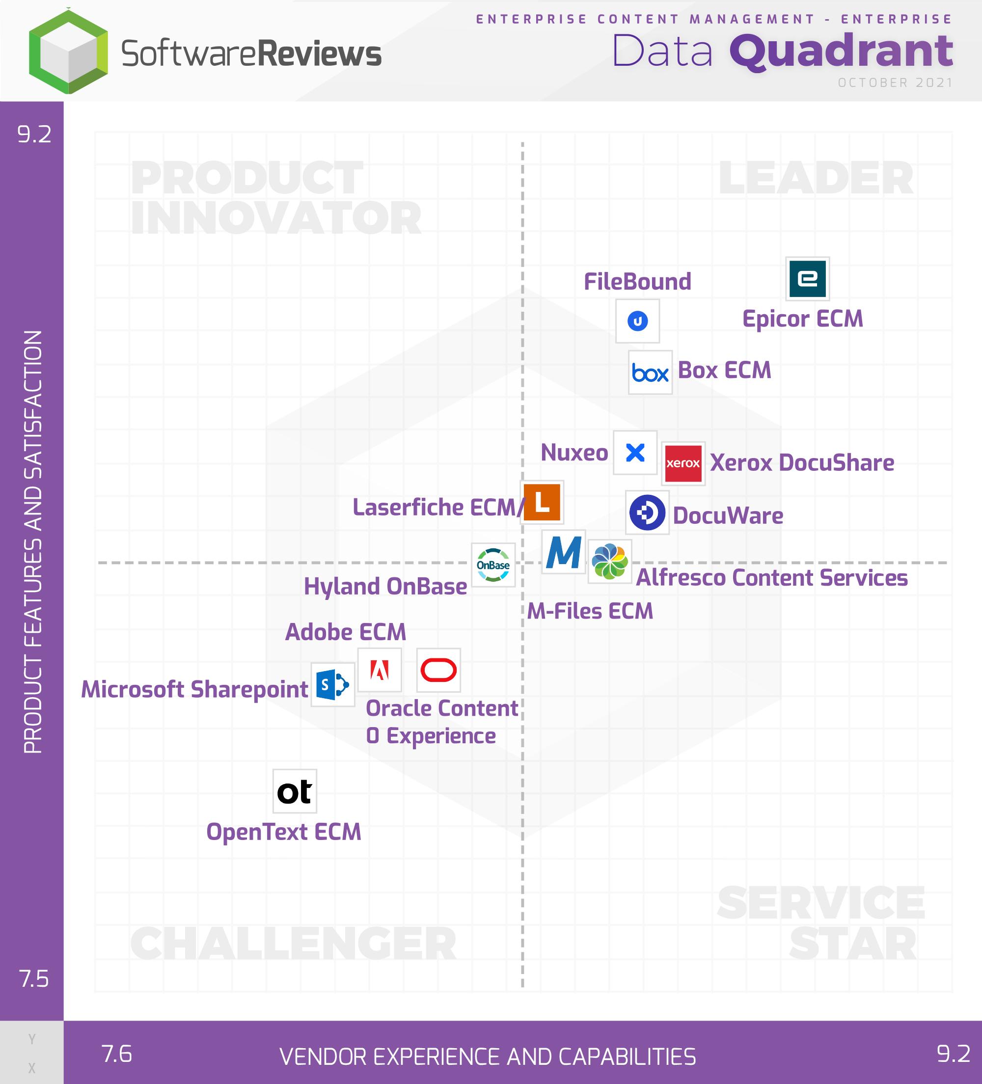Enterprise Content Management - Enterprise Data Quadrant