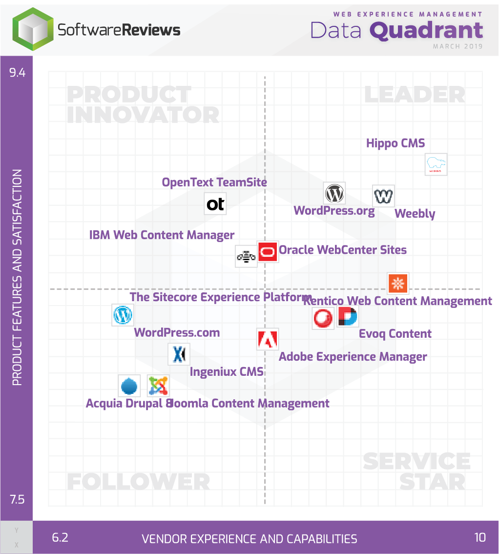 Web Experience Management Data Quadrant