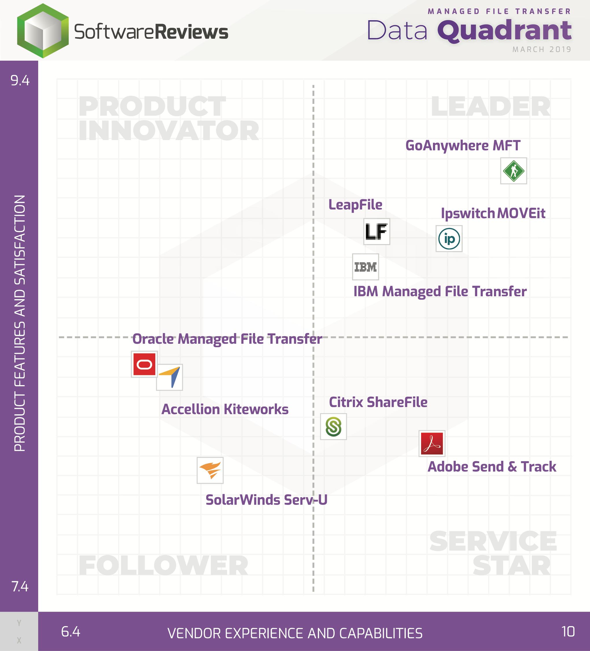 Managed File Transfer Data Quadrant