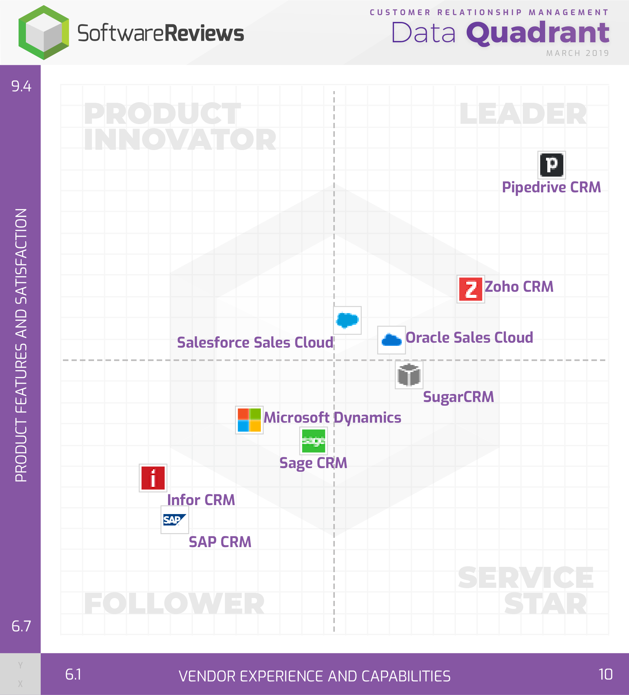 Customer Relationship Management Data Quadrant
